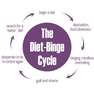 the diet-binge cycle